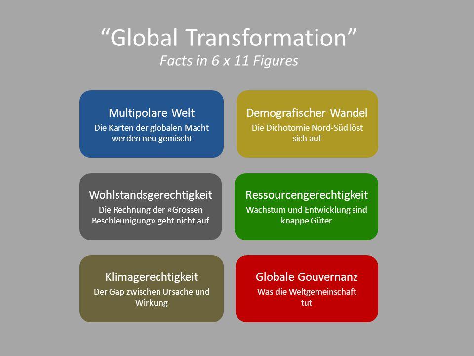 Ressourcengerechtigkeit Wachstum und Entwicklung sind knappe Güter Multipolare Welt Die Karten der globalen Macht werden neu gemischt Demografischer Wandel Die Dichotomie Nord-Süd löst sich auf Wohlstandsgerechtigkeit Die Rechnung der «Grossen Beschleunigung» geht nicht auf Klimagerechtigkeit Der Gap zwischen Ursache und Wirkung Globale Gouvernanz Was die Weltgemeinschaft tut Global Transformation Facts in 6 x 11 Figures