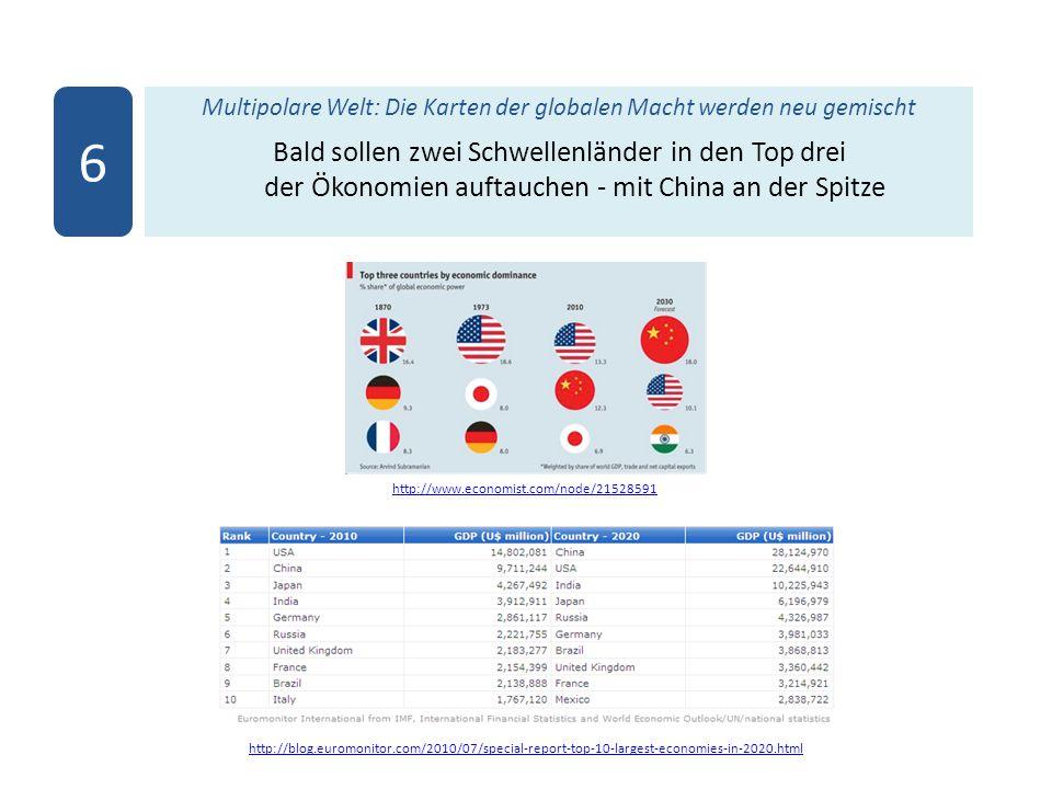 http://www.economist.com/node/21528591 Multipolare Welt: Die Karten der globalen Macht werden neu gemischt Bald sollen zwei Schwellenländer in den Top drei der Ökonomien auftauchen - mit China an der Spitze 6 http://blog.euromonitor.com/2010/07/special-report-top-10-largest-economies-in-2020.html
