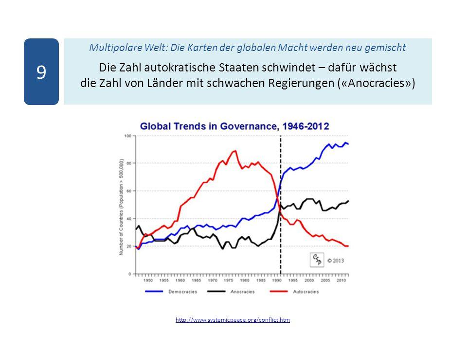 Multipolare Welt: Die Karten der globalen Macht werden neu gemischt Die Zahl autokratische Staaten schwindet – dafür wächst die Zahl von Länder mit sc