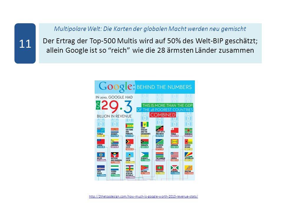 Multipolare Welt: Die Karten der globalen Macht werden neu gemischt Der Ertrag der Top-500 Multis wird auf 50% des Welt-BIP geschätzt; allein Google ist so reich wie die 28 ärmsten Länder zusammen 11 http://2thetopdesign.com/how-much-is-google-worth-2010-revenue-stats/