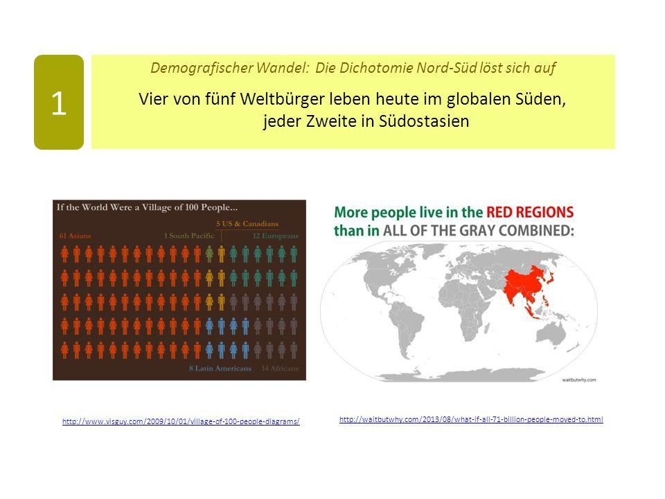 Demografischer Wandel: Die Dichotomie Nord-Süd löst sich auf Vier von fünf Weltbürger leben heute im globalen Süden, jeder Zweite in Südostasien 1 http://www.visguy.com/2009/10/01/village-of-100-people-diagrams/ http://waitbutwhy.com/2013/08/what-if-all-71-billion-people-moved-to.html