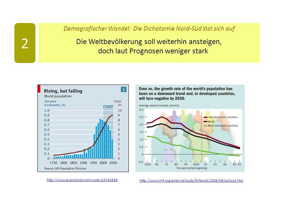 Demografischer Wandel: Die Dichotomie Nord-Süd löst sich auf Die Weltbevölkerung soll weiterhin ansteigen, doch laut Prognosen weniger stark 2 http://