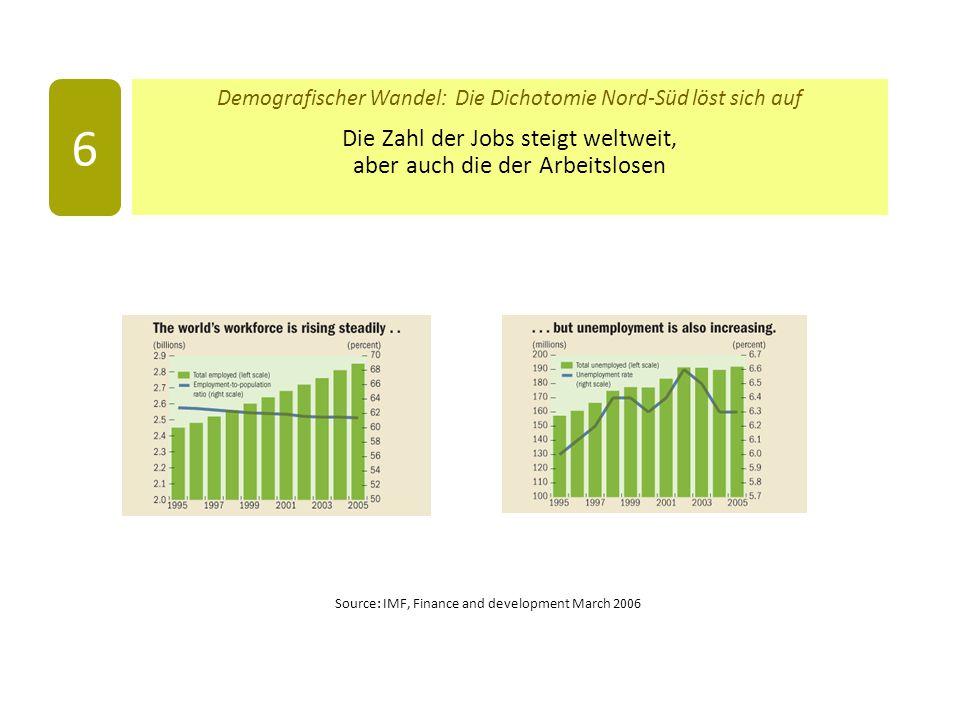 Demografischer Wandel: Die Dichotomie Nord-Süd löst sich auf Die Zahl der Jobs steigt weltweit, aber auch die der Arbeitslosen 6 Source: IMF, Finance