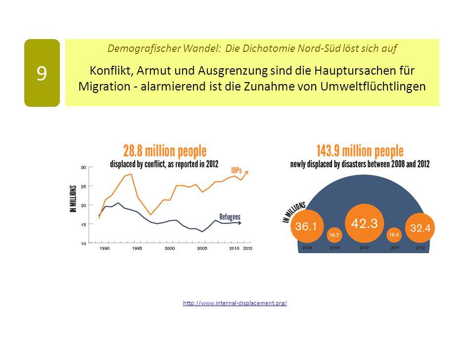 Demografischer Wandel: Die Dichotomie Nord-Süd löst sich auf Konflikt, Armut und Ausgrenzung sind die Hauptursachen für Migration - alarmierend ist die Zunahme von Umweltflüchtlingen 9 http://www.internal-displacement.org/