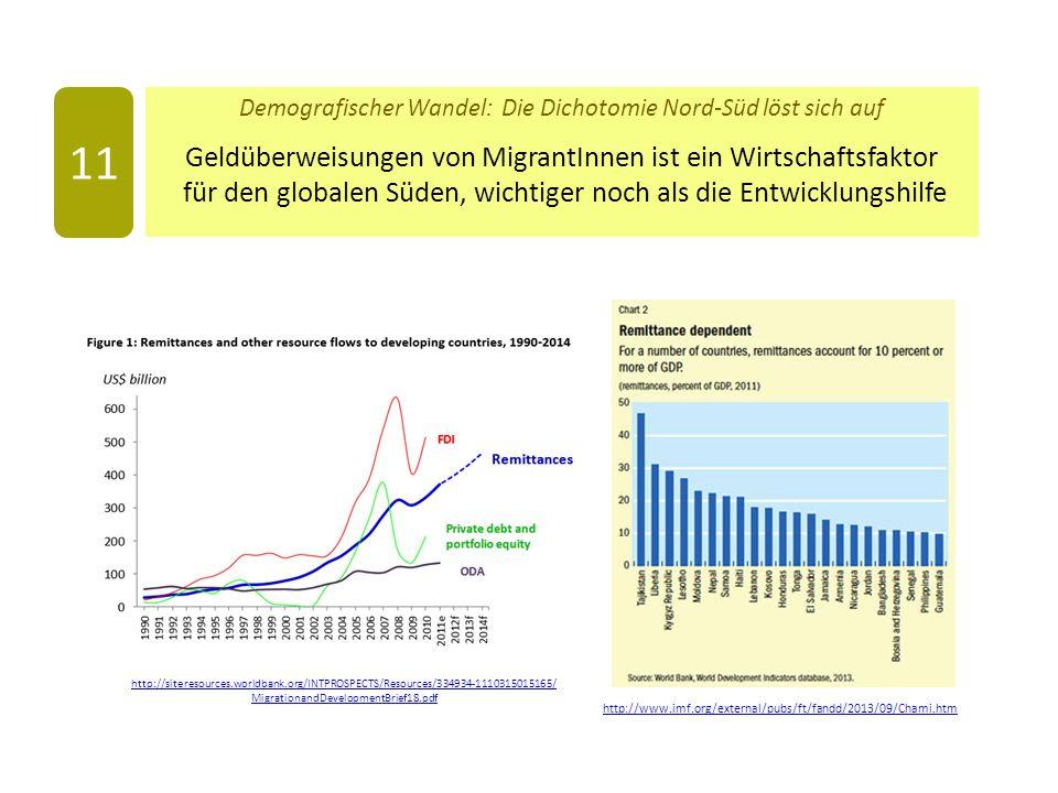 Demografischer Wandel: Die Dichotomie Nord-Süd löst sich auf Geldüberweisungen von MigrantInnen ist ein Wirtschaftsfaktor für den globalen Süden, wichtiger noch als die Entwicklungshilfe 11 http://siteresources.worldbank.org/INTPROSPECTS/Resources/334934-1110315015165/ MigrationandDevelopmentBrief18.pdf http://www.imf.org/external/pubs/ft/fandd/2013/09/Chami.htm