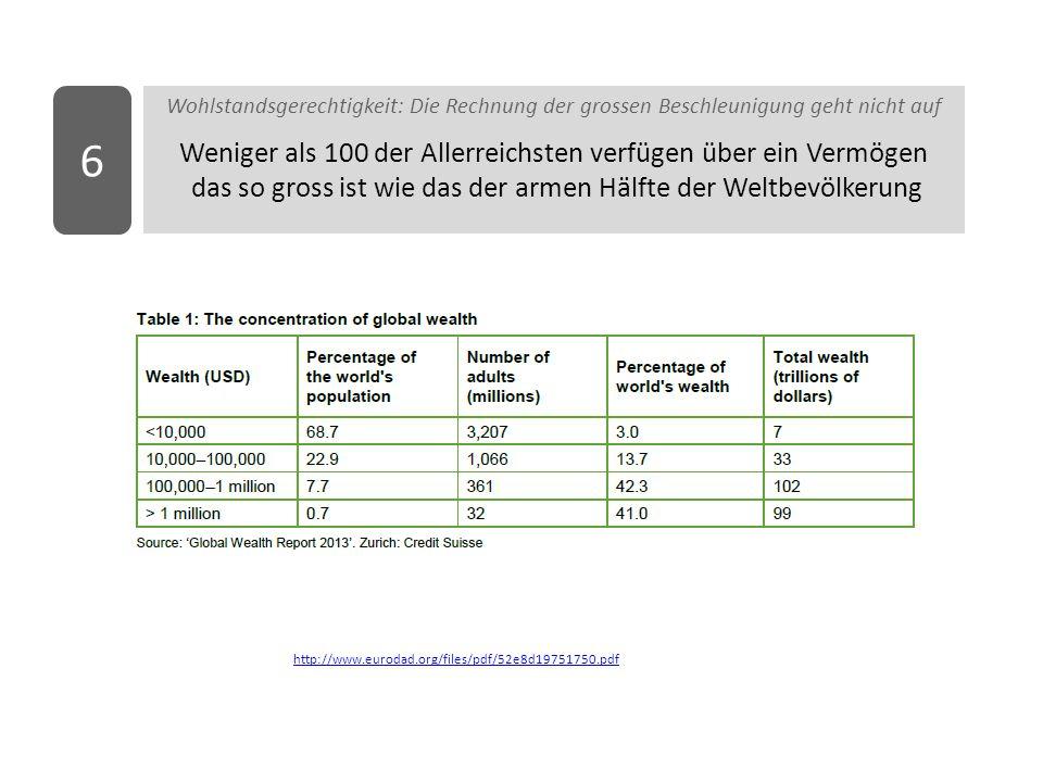 Wohlstandsgerechtigkeit: Die Rechnung der grossen Beschleunigung geht nicht auf Weniger als 100 der Allerreichsten verfügen über ein Vermögen das so gross ist wie das der armen Hälfte der Weltbevölkerung 6 http://www.eurodad.org/files/pdf/52e8d19751750.pdf