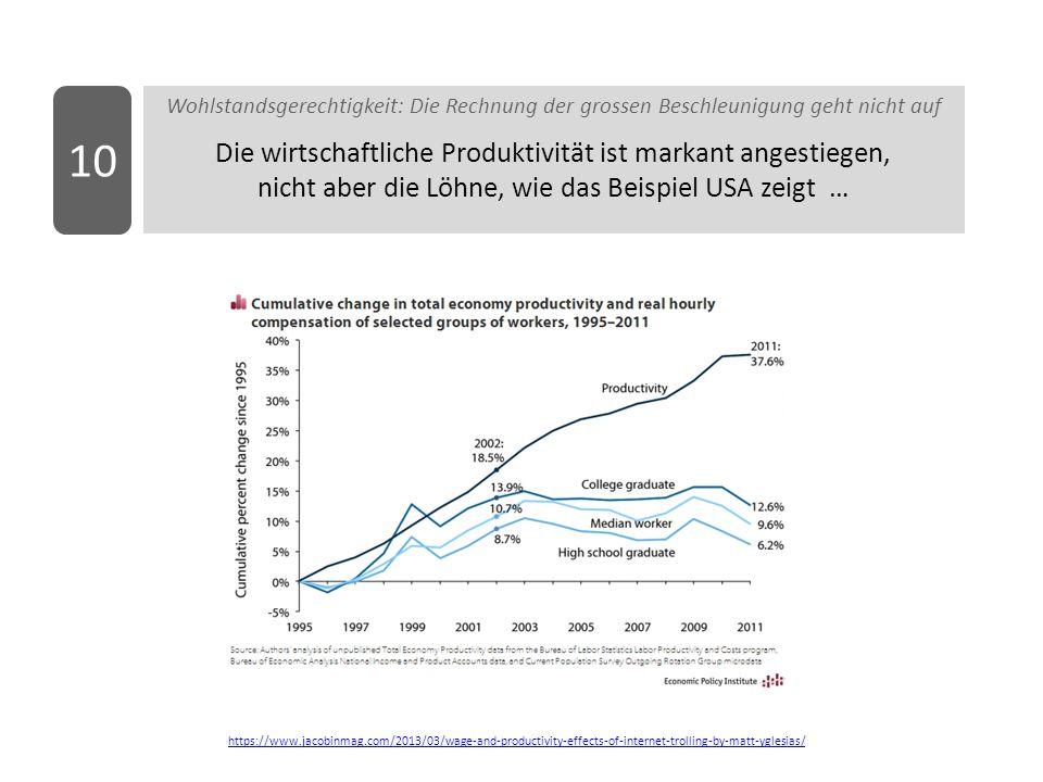 Wohlstandsgerechtigkeit: Die Rechnung der grossen Beschleunigung geht nicht auf Die wirtschaftliche Produktivität ist markant angestiegen, nicht aber die Löhne, wie das Beispiel USA zeigt … 10 https://www.jacobinmag.com/2013/03/wage-and-productivity-effects-of-internet-trolling-by-matt-yglesias/