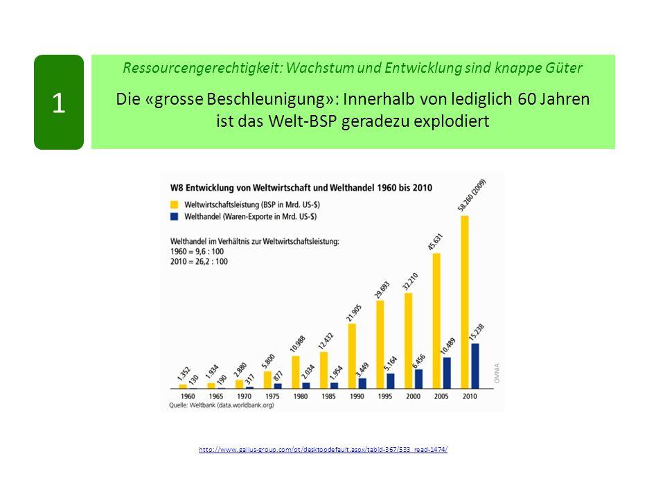 Ressourcengerechtigkeit: Wachstum und Entwicklung sind knappe Güter Die «grosse Beschleunigung»: Innerhalb von lediglich 60 Jahren ist das Welt-BSP geradezu explodiert 1 http://www.gallus-group.com/pt/desktopdefault.aspx/tabid-367/533_read-1474/