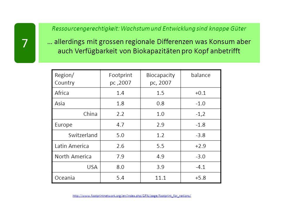 http://www.footprintnetwork.org/en/index.php/GFN/page/footprint_for_nations/ Ressourcengerechtigkeit: Wachstum und Entwicklung sind knappe Güter … allerdings mit grossen regionale Differenzen was Konsum aber auch Verfügbarkeit von Biokapazitäten pro Kopf anbetrifft 7 Region/ Country Footprint pc,2007 Biocapacity pc, 2007 balance Africa1.41.5+0.1 Asia1.80.8 China2.21.0-1,2 Europe4.72.9-1.8 Switzerland5.01.2-3.8 Latin America2.65.5+2.9 North America7.94.9-3.0 USA8.03.9-4.1 Oceania5.411.1+5.8