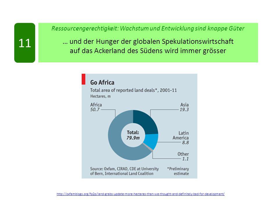 http://oxfamblogs.org/fp2p/land-grabs-update-more-hectares-than-we-thought-and-definitely-bad-for-development/ Ressourcengerechtigkeit: Wachstum und Entwicklung sind knappe Güter … und der Hunger der globalen Spekulationswirtschaft auf das Ackerland des Südens wird immer grösser 11