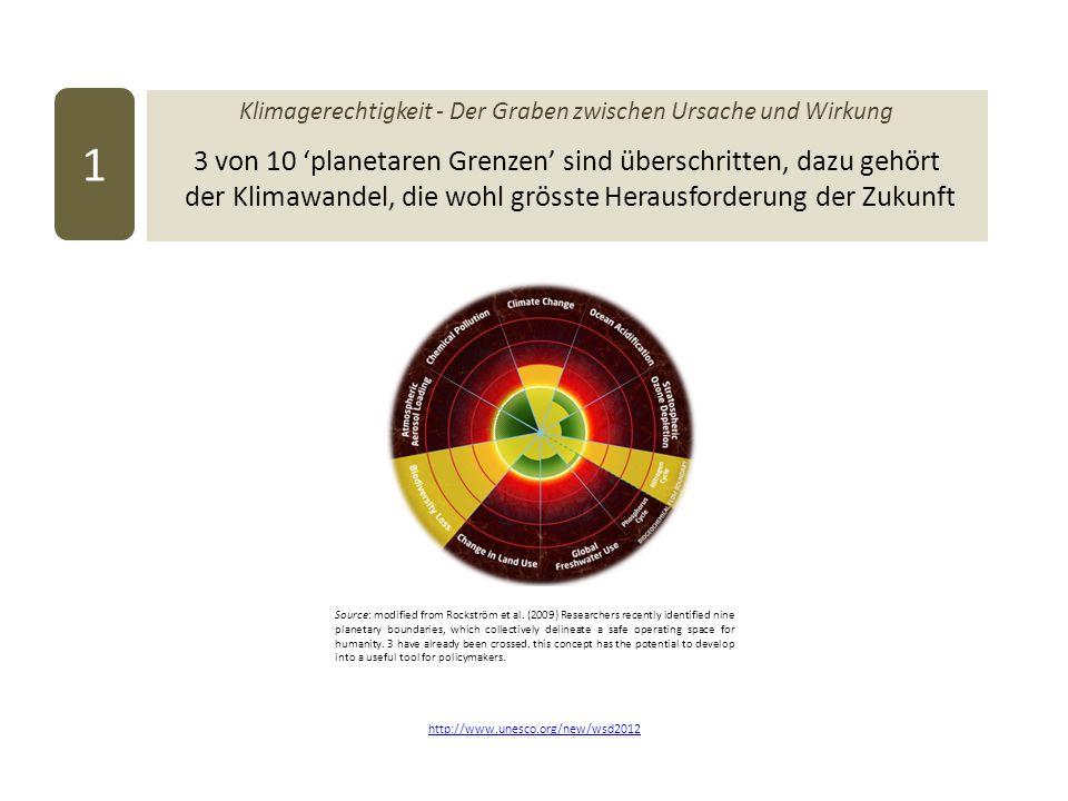 Klimagerechtigkeit - Der Graben zwischen Ursache und Wirkung 3 von 10 'planetaren Grenzen' sind überschritten, dazu gehört der Klimawandel, die wohl grösste Herausforderung der Zukunft 1 http://www.unesco.org/new/wsd2012 Source: modified from Rockström et al.