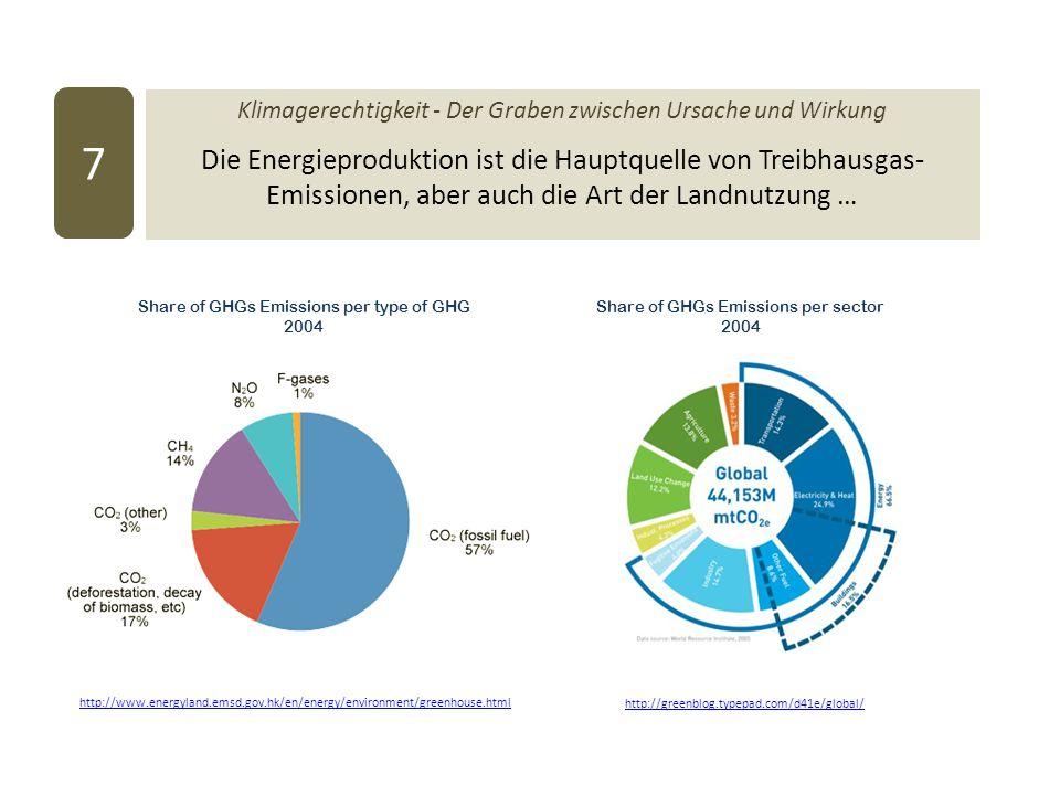 Klimagerechtigkeit - Der Graben zwischen Ursache und Wirkung Die Energieproduktion ist die Hauptquelle von Treibhausgas- Emissionen, aber auch die Art der Landnutzung … 7 http://greenblog.typepad.com/d41e/global/ http://www.energyland.emsd.gov.hk/en/energy/environment/greenhouse.html Share of GHGs Emissions per type of GHG 2004 Share of GHGs Emissions per sector 2004