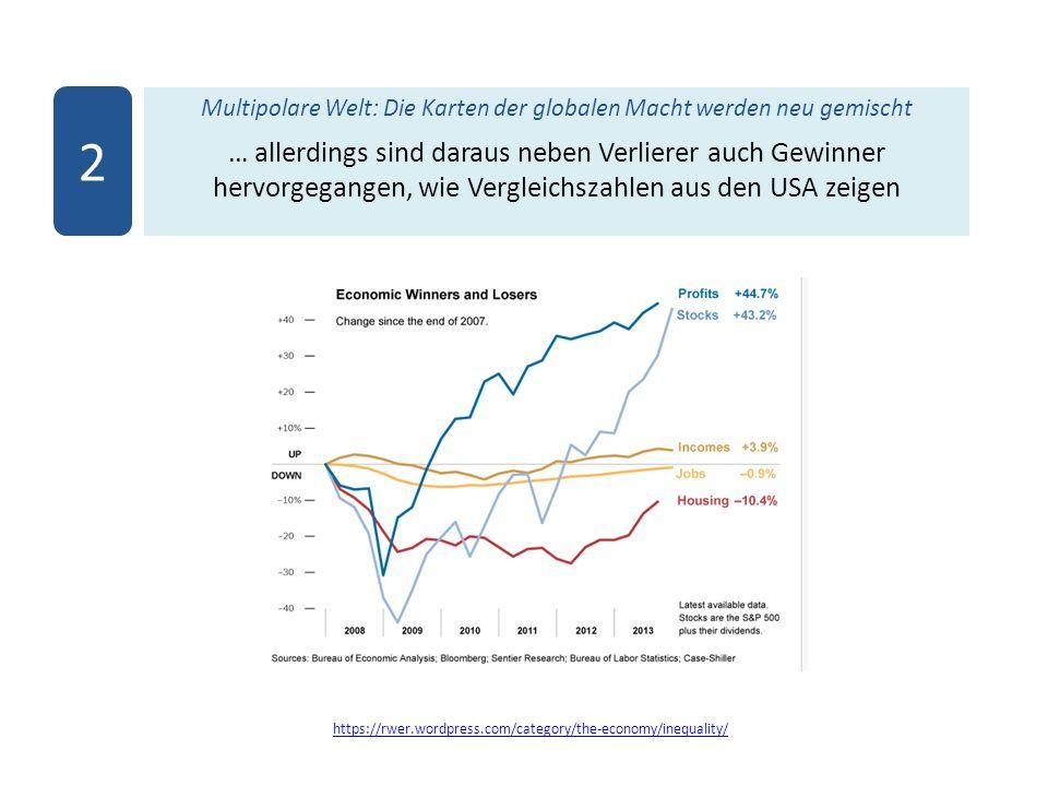 Multipolare Welt: Die Karten der globalen Macht werden neu gemischt … allerdings sind daraus neben Verlierer auch Gewinner hervorgegangen, wie Vergleichszahlen aus den USA zeigen 2 https://rwer.wordpress.com/category/the-economy/inequality/