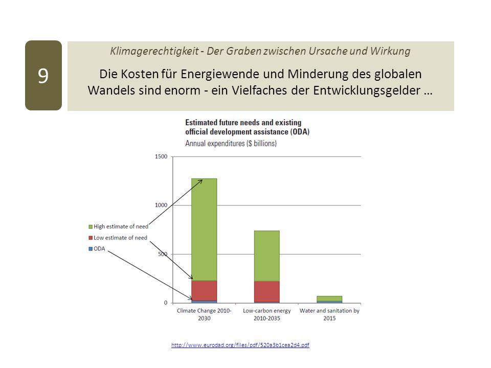 Klimagerechtigkeit - Der Graben zwischen Ursache und Wirkung Die Kosten für Energiewende und Minderung des globalen Wandels sind enorm - ein Vielfaches der Entwicklungsgelder … 9 http://www.eurodad.org/files/pdf/520a3b1cea2d4.pdf
