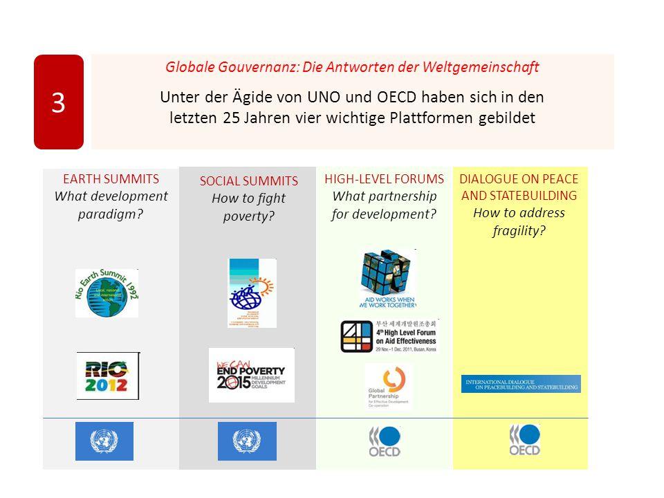Globale Gouvernanz: Die Antworten der Weltgemeinschaft Unter der Ägide von UNO und OECD haben sich in den letzten 25 Jahren vier wichtige Plattformen gebildet 3 EARTH SUMMITS What development paradigm.