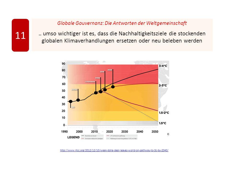 Globale Gouvernanz: Die Antworten der Weltgemeinschaft.. umso wichtiger ist es, dass die Nachhaltigkeitsziele die stockenden globalen Klimaverhandlung