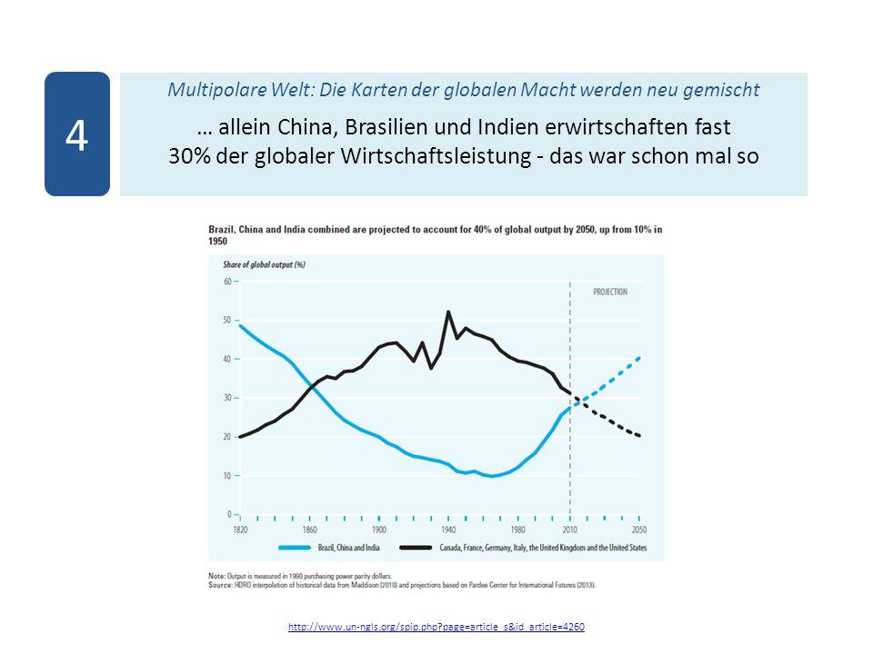 Multipolare Welt: Die Karten der globalen Macht werden neu gemischt … allein China, Brasilien und Indien erwirtschaften fast 30% der globaler Wirtschaftsleistung - das war schon mal so http://www.un-ngls.org/spip.php?page=article_s&id_article=4260 4