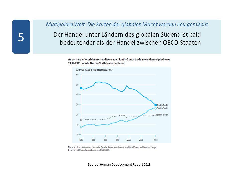 Source: Human Development Report 2013 Multipolare Welt: Die Karten der globalen Macht werden neu gemischt Der Handel unter Ländern des globalen Südens ist bald bedeutender als der Handel zwischen OECD-Staaten 5