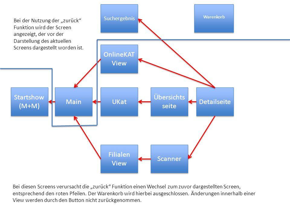 Startshow (M+M) Startshow (M+M) Main Filialen View UKat OnlineKAT View Übersichts seite Scanner Detailseite Warenkorb Suchergebnis Bei der Nutzung der
