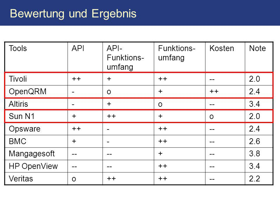 Bewertung und Ergebnis ToolsAPIAPI- Funktions- umfang Funktions- umfang KostenNote Tivoli+++ --2.0 OpenQRM-o+++2.4 Altiris-+o--3.4 Sun N1++++o2.0 Opsware++- --2.4 BMC+-++--2.6 Mangagesoft-- + 3.8 HP OpenView-- ++--3.4 Veritaso++ --2.2