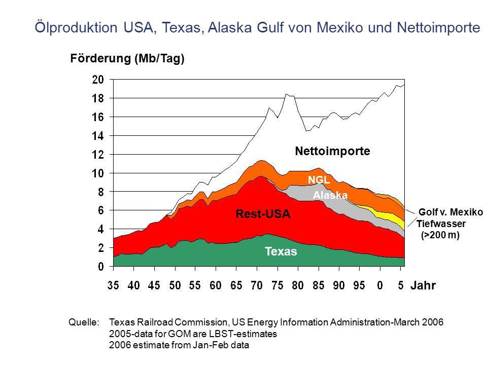 Ölproduktion USA, Texas, Alaska Gulf von Mexiko und Nettoimporte Quelle: Texas Railroad Commission, US Energy Information Administration-March 2006 20