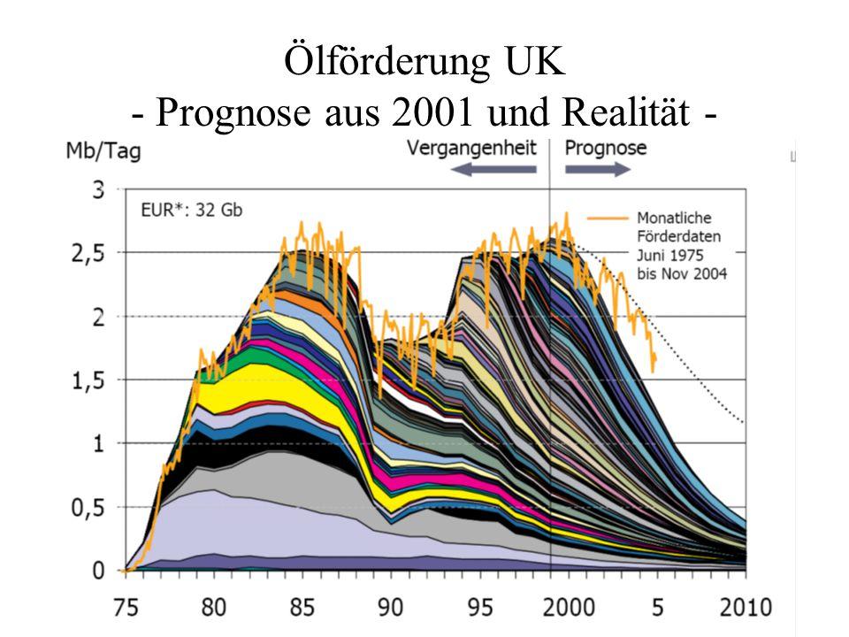 Ölförderung UK - Prognose aus 2001 und Realität -