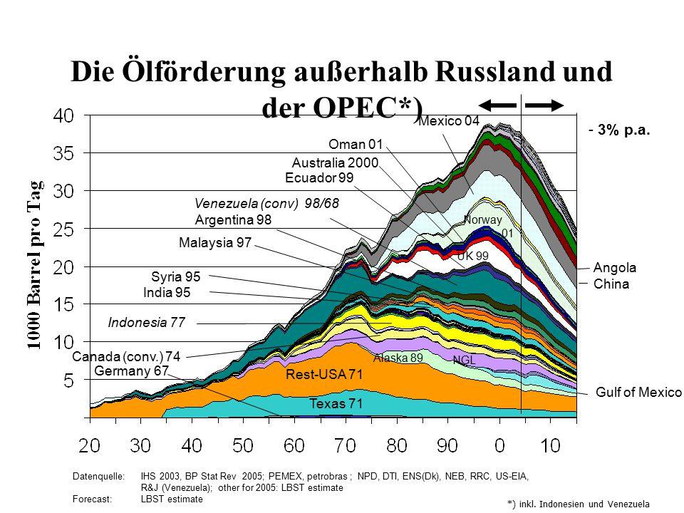 Die Ölförderung außerhalb Russland und der OPEC*) Datenquelle: IHS 2003, BP Stat Rev 2005; PEMEX, petrobras ; NPD, DTI, ENS(Dk), NEB, RRC, US-EIA, R&J