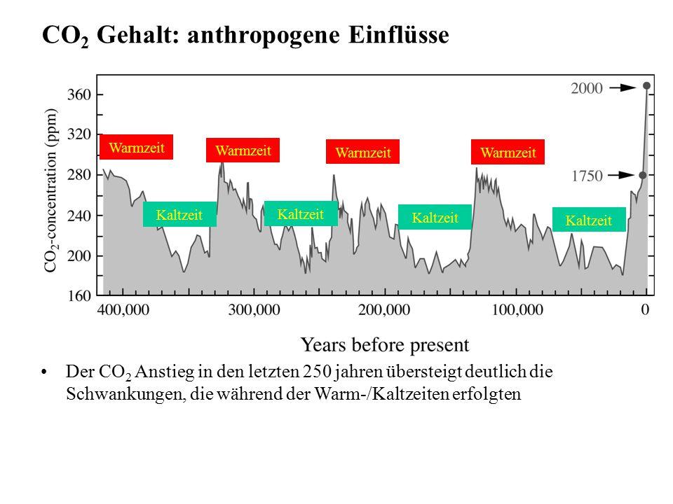 Warmzeit Kaltzeit Warmzeit CO 2 Gehalt: anthropogene Einflüsse Der CO 2 Anstieg in den letzten 250 jahren übersteigt deutlich die Schwankungen, die wä