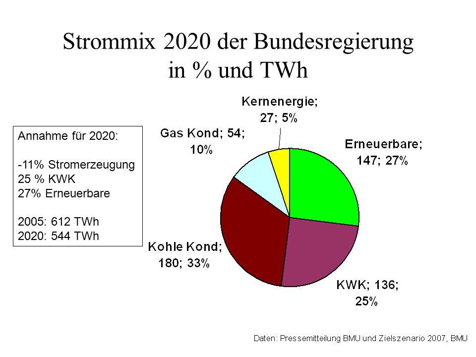 Strommix 2020 der Bundesregierung in % und TWh Annahme für 2020: -11% Stromerzeugung 25 % KWK 27% Erneuerbare 2005: 612 TWh 2020: 544 TWh