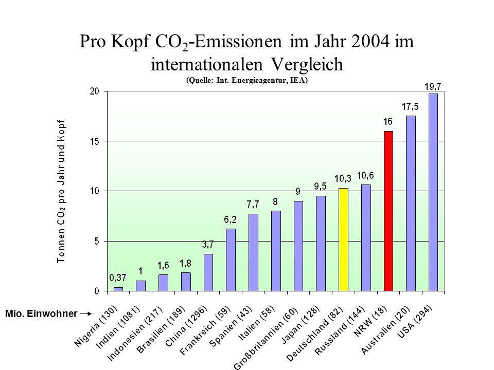 Pro Kopf CO 2 -Emissionen im Jahr 2004 im internationalen Vergleich (Quelle: Int. Energieagentur, IEA) Mio. Einwohner