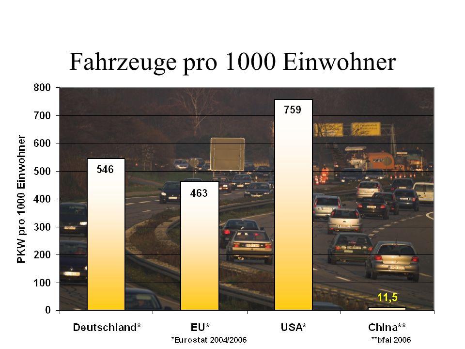 Fahrzeuge pro 1000 Einwohner
