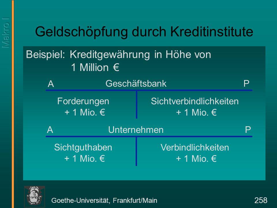 Goethe-Universität, Frankfurt/Main 258 Geldschöpfung durch Kreditinstitute Beispiel: Kreditgewährung in Höhe von 1 Million € Sichtverbindlichkeiten +