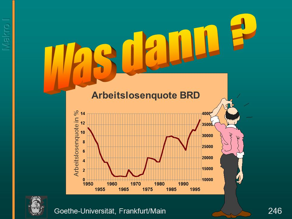 Goethe-Universität, Frankfurt/Main 246 Arbeitslosenquote BRD Arbeitslosenquote in %