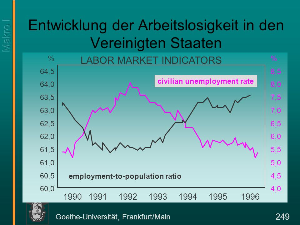 Goethe-Universität, Frankfurt/Main 249 Entwicklung der Arbeitslosigkeit in den Vereinigten Staaten civilian unemployment rate employment-to-population ratio LABOR MARKET INDICATORS % 8,5 8,0 7,5 7,0 6,5 6,0 5,5 5,0 4,5 4,0 % 64,5 64,0 63,5 63,0 62,5 62,0 61,5 61,0 60,5 60,0 1990 1991 1992 1993 1994 1995 1996