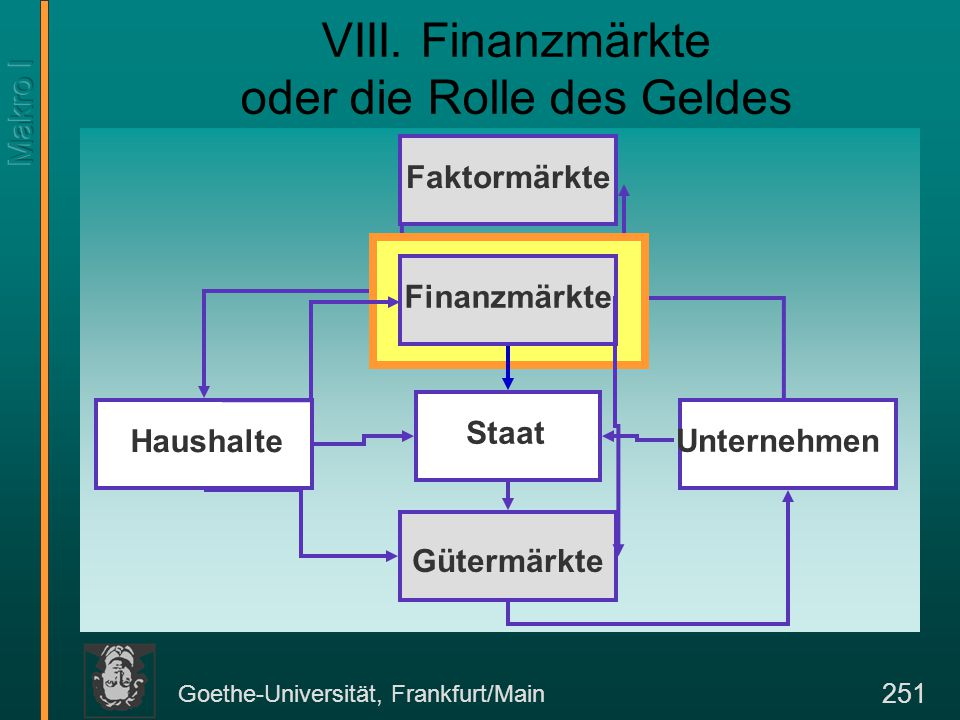 Goethe-Universität, Frankfurt/Main 251 VIII. Finanzmärkte oder die Rolle des Geldes Gütermärkte Finanzmärkte Faktormärkte Haushalte Unternehmen Staat
