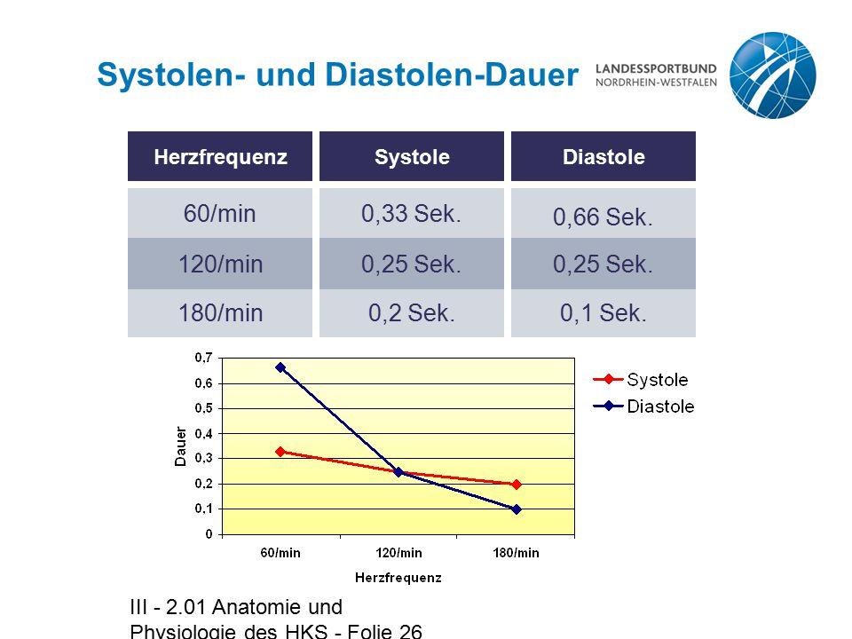 III - 2.01 Anatomie und Physiologie des HKS - Folie 26 Systolen- und Diastolen-Dauer Herzfrequenz 60/min Diastole 0,66 Sek. 120/min0,25 Sek. 180/min0,