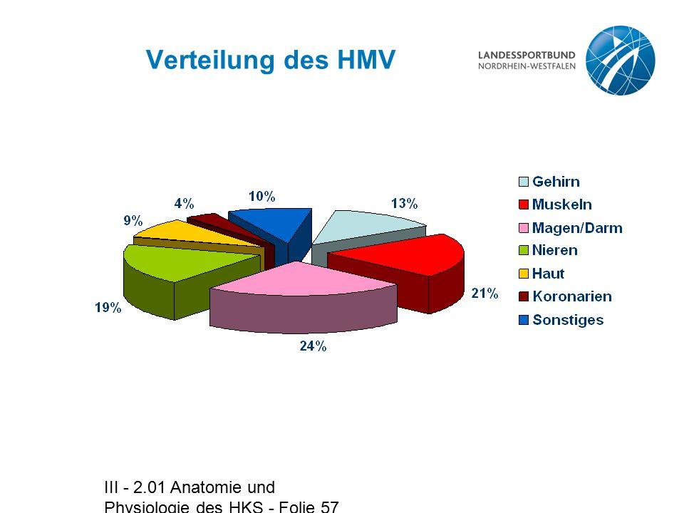 III - 2.01 Anatomie und Physiologie des HKS - Folie 57 Verteilung des HMV