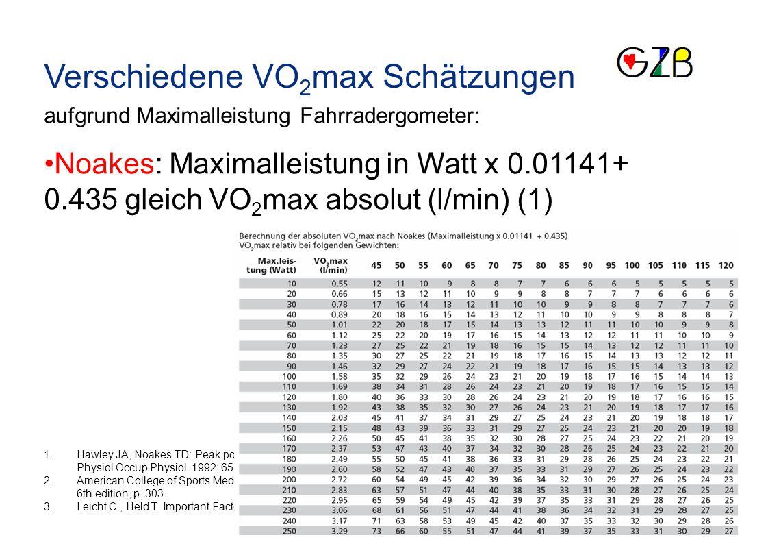 Verschiedene VO 2 max Schätzungen aufgrund Maximalleistung Fahrradergometer: Noakes: Maximalleistung in Watt x 0.01141+ 0.435 gleich VO 2 max absolut (l/min) (1) 1.Hawley JA, Noakes TD: Peak power output predicts maximal oxygen uptake and performance time in trained cyclists.