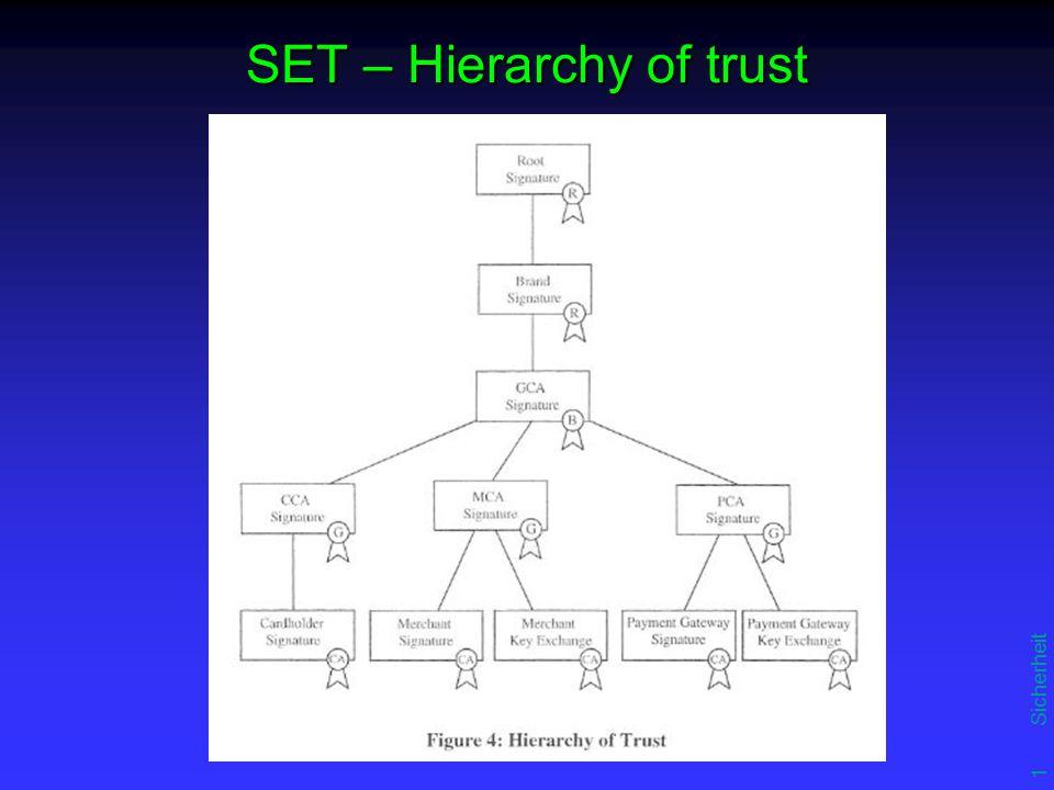 12 Sicherheit SET – Hierarchy of trust