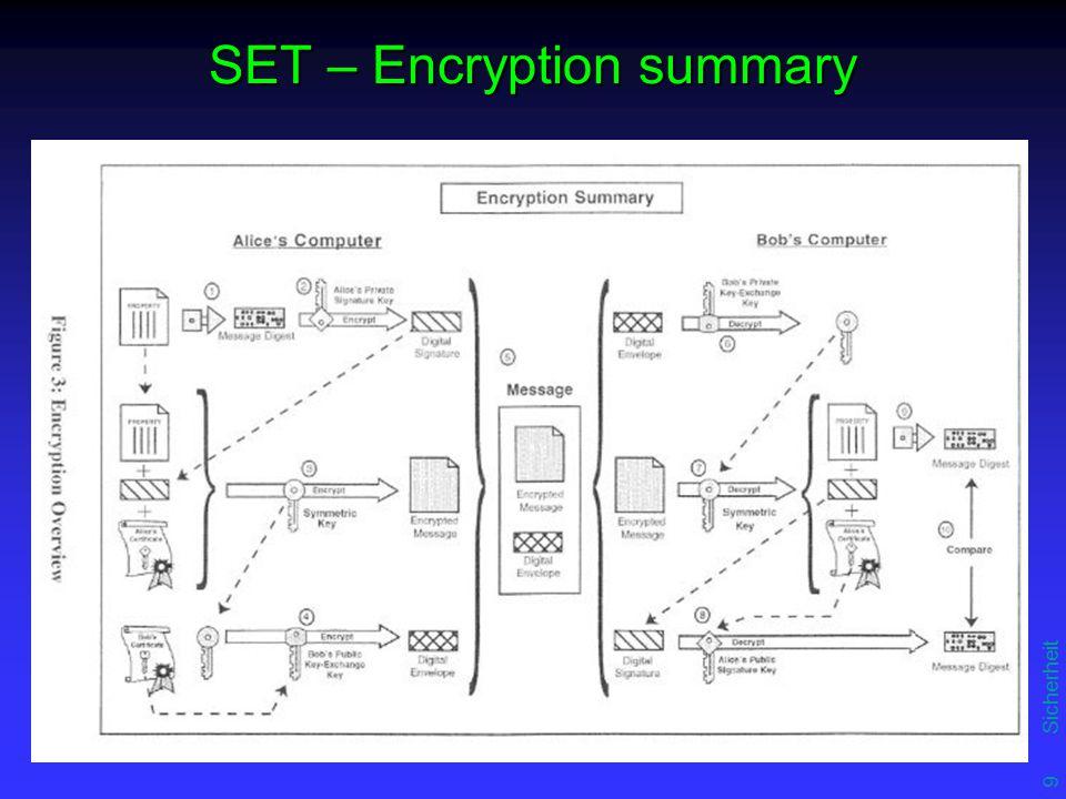9 Sicherheit SET – Encryption summary