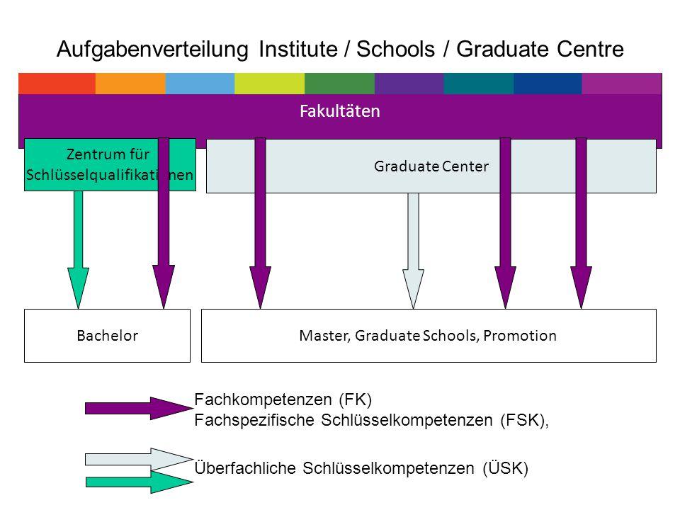 Fakultäten Zentrum für Schlüsselqualifikationen BachelorMaster, Graduate Schools, Promotion Überfachliche Schlüsselkompetenzen (ÜSK) Fachkompetenzen (