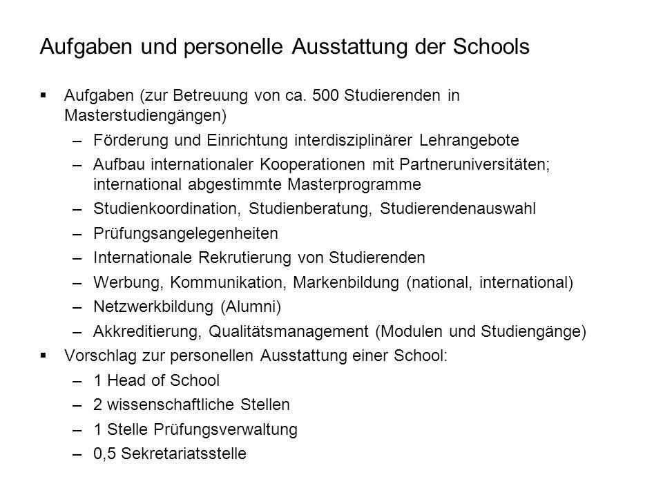 Aufgaben und personelle Ausstattung der Schools  Aufgaben (zur Betreuung von ca. 500 Studierenden in Masterstudiengängen) –Förderung und Einrichtung