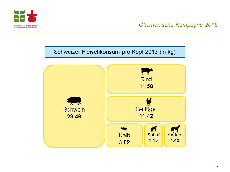 Ökumenische Kampagne 2015 Schweizer Fleischkonsum pro Kopf 2013 (in kg) 10 Schwein 23.46 Rind 11.50 Kalb 3.02 Schaf 1.15 Andere 1.42 Geflügel 11.42