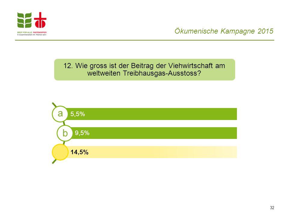 Ökumenische Kampagne 2015 32 12. Wie gross ist der Beitrag der Viehwirtschaft am weltweiten Treibhausgas-Ausstoss? 5,5% 9,5% 14,5%