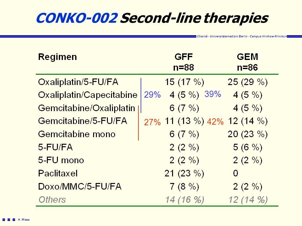 Charité - Universitätsmedizin Berlin - Campus Virchow-Klinikum H. Riess CONKO-002 Second-line therapies 29% 39% 27% 42%
