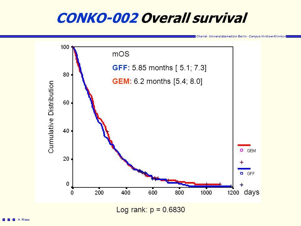 Charité - Universitätsmedizin Berlin - Campus Virchow-Klinikum H. Riess CONKO-002 Overall survival days mOS GFF: 5.85 months [ 5.1; 7.3] GEM: 6.2 mont