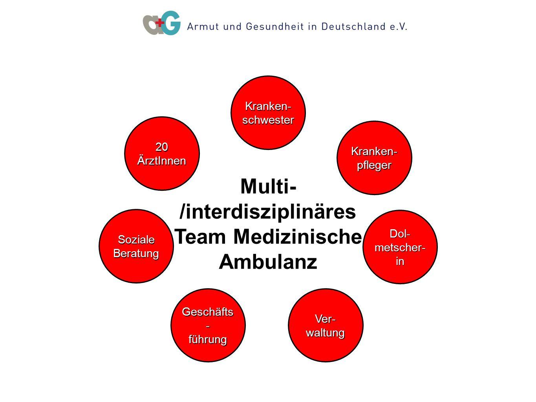 Multi- /interdisziplinäres Team Medizinische Ambulanz 20ÄrztInnen Ver- waltung Kranken-pfleger Geschäfts - führung SozialeBeratung Kranken- schwester