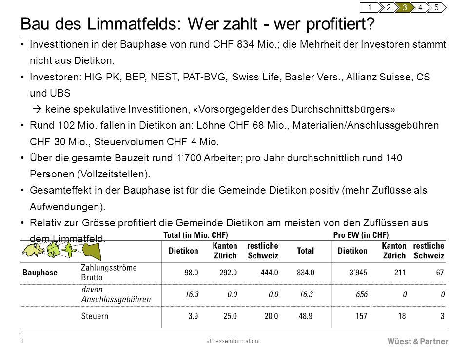 Bau des Limmatfelds: Wer zahlt - wer profitiert? Investitionen in der Bauphase von rund CHF 834 Mio.; die Mehrheit der Investoren stammt nicht aus Die