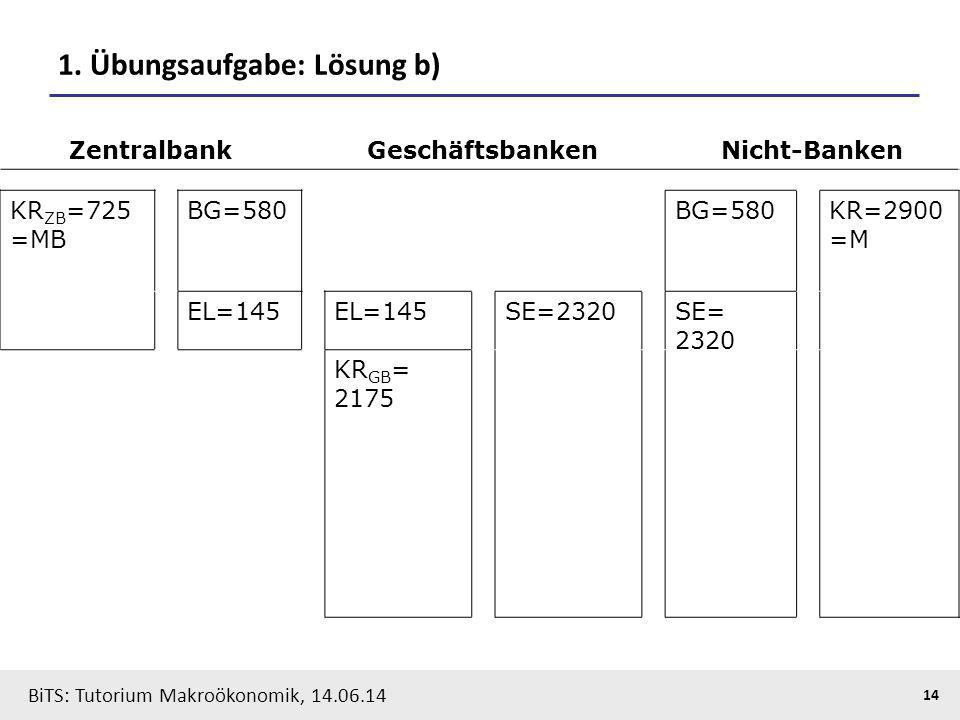 BiTS: Tutorium Makroökonomik, 14.06.14 14 1. Übungsaufgabe: Lösung b) ZentralbankGeschäftsbankenNicht-Banken KR ZB =725 =MB BG=580 KR=2900 =M EL=145 S
