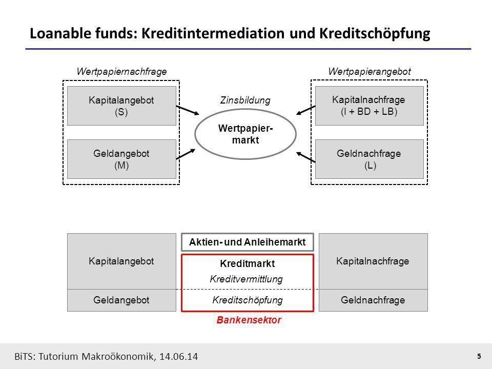 BiTS: Tutorium Makroökonomik, 14.06.14 5 Loanable funds: Kreditintermediation und Kreditschöpfung Kapitalangebot (S) Kapitalnachfrage (I + BD + LB) Ge